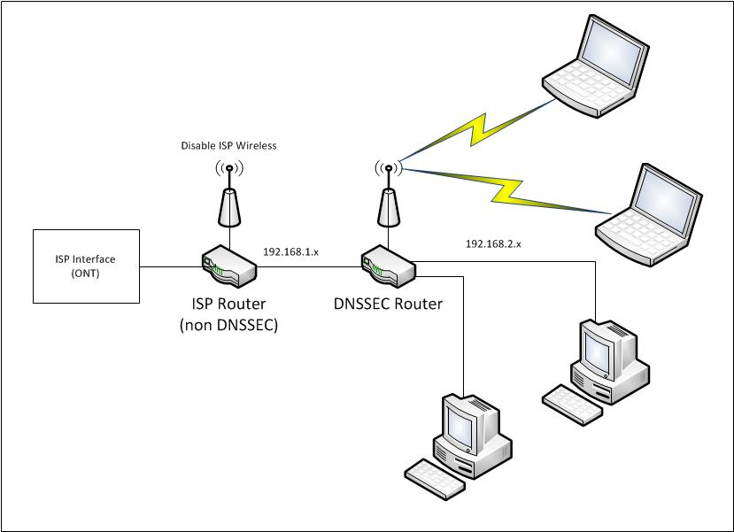 Technical guides « DNSSEC Deployment